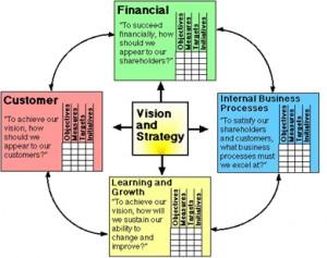 Balanced Scorecard by Kaplan and norton