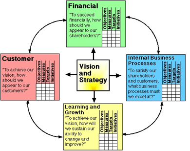 Balanced Scorecard by Kaplan and norton