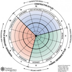 human synergistics circumplex