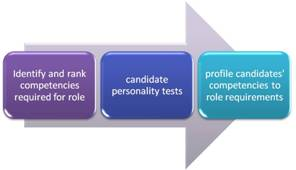 competencies for recruitment and selection