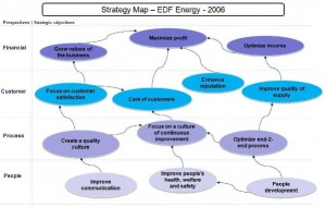 Strategy Map by Kaplan and Norton